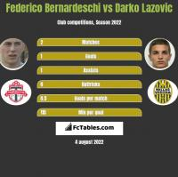 Federico Bernardeschi vs Darko Lazovic h2h player stats