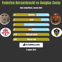 Federico Bernardeschi vs Douglas Costa h2h player stats