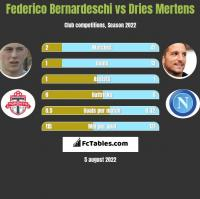 Federico Bernardeschi vs Dries Mertens h2h player stats