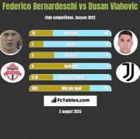 Federico Bernardeschi vs Dusan Vlahovic h2h player stats