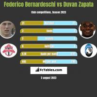 Federico Bernardeschi vs Duvan Zapata h2h player stats