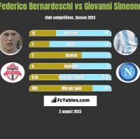 Federico Bernardeschi vs Giovanni Simeone h2h player stats