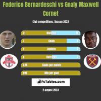 Federico Bernardeschi vs Gnaly Cornet h2h player stats