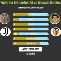 Federico Bernardeschi vs Goncalo Guedes h2h player stats