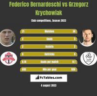 Federico Bernardeschi vs Grzegorz Krychowiak h2h player stats
