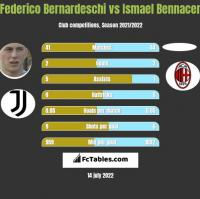 Federico Bernardeschi vs Ismael Bennacer h2h player stats