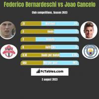 Federico Bernardeschi vs Joao Cancelo h2h player stats