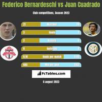 Federico Bernardeschi vs Juan Cuadrado h2h player stats