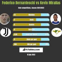 Federico Bernardeschi vs Kevin Mirallas h2h player stats