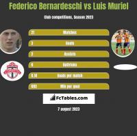 Federico Bernardeschi vs Luis Muriel h2h player stats