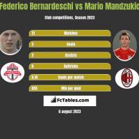 Federico Bernardeschi vs Mario Mandzukic h2h player stats