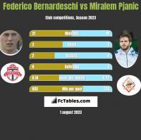 Federico Bernardeschi vs Miralem Pjanic h2h player stats