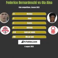 Federico Bernardeschi vs Ola Aina h2h player stats