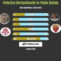 Federico Bernardeschi vs Paulo Dybala h2h player stats