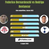 Federico Bernardeschi vs Rodrigo Bentancur h2h player stats