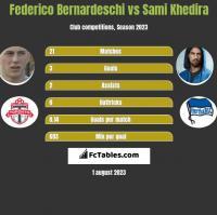 Federico Bernardeschi vs Sami Khedira h2h player stats