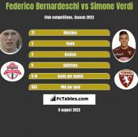 Federico Bernardeschi vs Simone Verdi h2h player stats