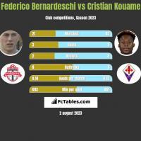 Federico Bernardeschi vs Cristian Kouame h2h player stats