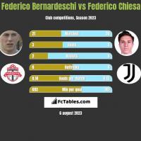 Federico Bernardeschi vs Federico Chiesa h2h player stats