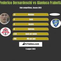 Federico Bernardeschi vs Gianluca Frabotta h2h player stats