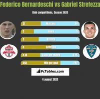 Federico Bernardeschi vs Gabriel Strefezza h2h player stats
