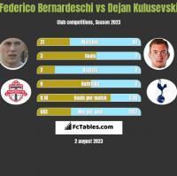 Federico Bernardeschi vs Dejan Kulusevski h2h player stats