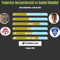 Federico Bernardeschi vs Daniel Maldini h2h player stats