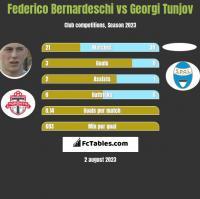 Federico Bernardeschi vs Georgi Tunjov h2h player stats