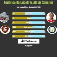 Federico Bonazzoli vs Alexis Sanchez h2h player stats