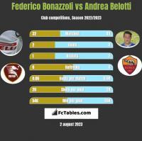 Federico Bonazzoli vs Andrea Belotti h2h player stats