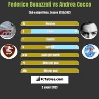 Federico Bonazzoli vs Andrea Cocco h2h player stats