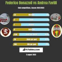 Federico Bonazzoli vs Andrea Favilli h2h player stats