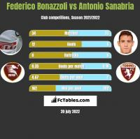Federico Bonazzoli vs Antonio Sanabria h2h player stats