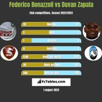 Federico Bonazzoli vs Duvan Zapata h2h player stats