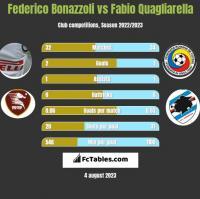 Federico Bonazzoli vs Fabio Quagliarella h2h player stats