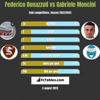 Federico Bonazzoli vs Gabriele Moncini h2h player stats