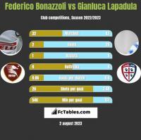 Federico Bonazzoli vs Gianluca Lapadula h2h player stats