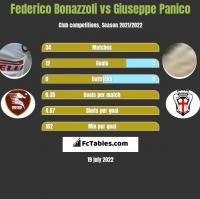 Federico Bonazzoli vs Giuseppe Panico h2h player stats