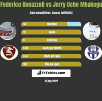 Federico Bonazzoli vs Jerry Uche Mbakogu h2h player stats