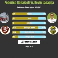 Federico Bonazzoli vs Kevin Lasagna h2h player stats