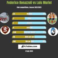 Federico Bonazzoli vs Luis Muriel h2h player stats
