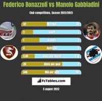 Federico Bonazzoli vs Manolo Gabbiadini h2h player stats