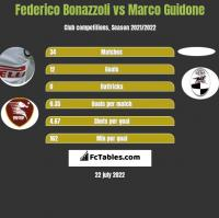 Federico Bonazzoli vs Marco Guidone h2h player stats