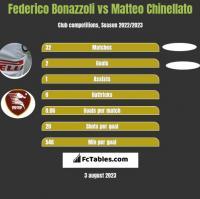 Federico Bonazzoli vs Matteo Chinellato h2h player stats