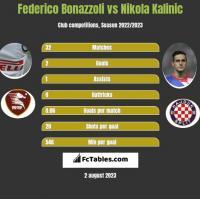 Federico Bonazzoli vs Nikola Kalinic h2h player stats