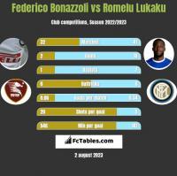 Federico Bonazzoli vs Romelu Lukaku h2h player stats