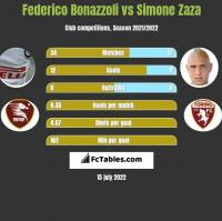 Federico Bonazzoli vs Simone Zaza h2h player stats