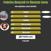 Federico Bonazzoli vs Vincenzo Sarno h2h player stats