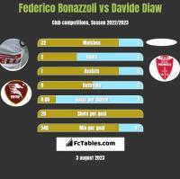 Federico Bonazzoli vs Davide Diaw h2h player stats