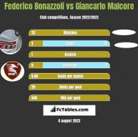 Federico Bonazzoli vs Giancarlo Malcore h2h player stats